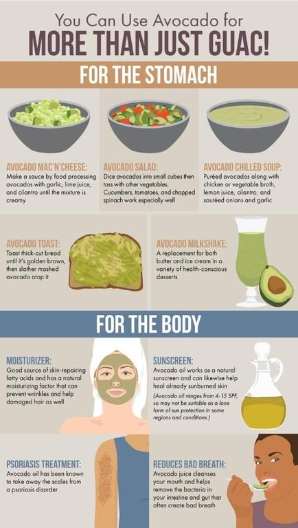 I benefici dell'avocado per copro e stomaco
