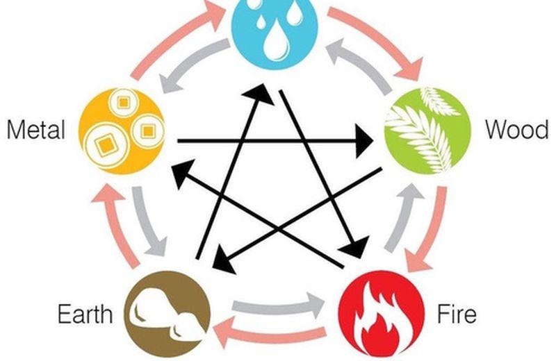 Elemento Terra nel Feng Shui